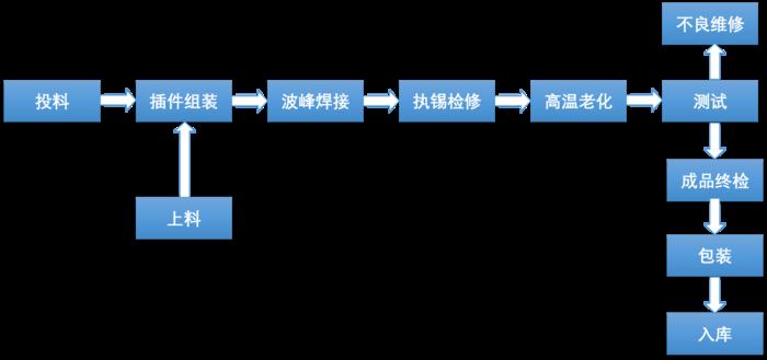 電子組裝流程圖片.png